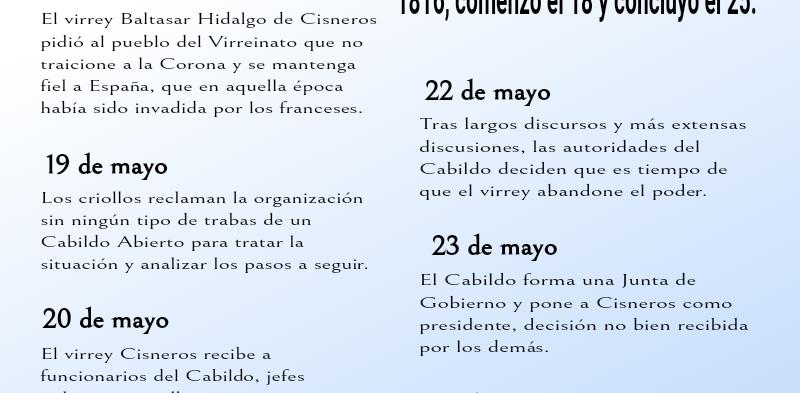 18 al 24/5 – Semana de mayo. Camino a la Revolución.